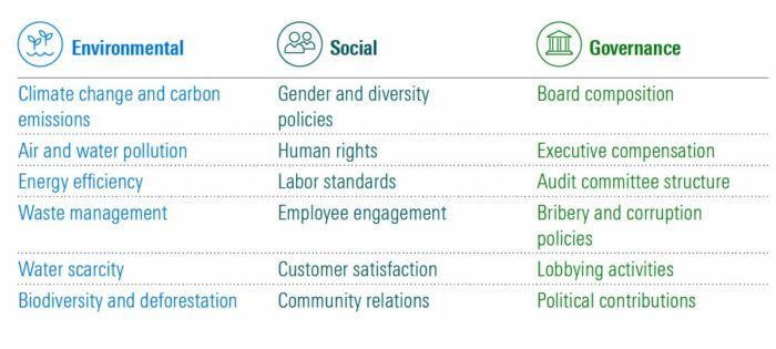 Criteria for ESG Investing