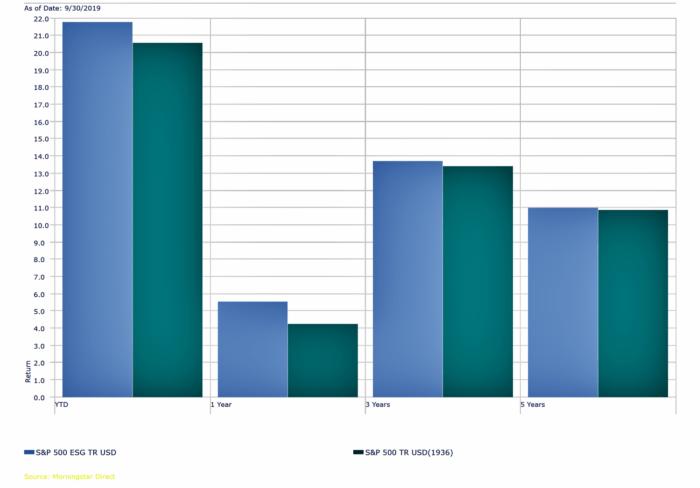 MSCI SP 500 ESG Investing