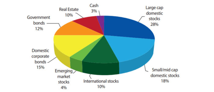 Examples-of-Asset-Allocation-Pie-Chart