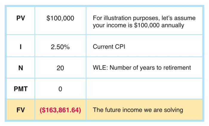 Projecting-Retirement-Assets